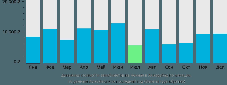 Динамика стоимости авиабилетов из Ченная в Ахмадабад по месяцам