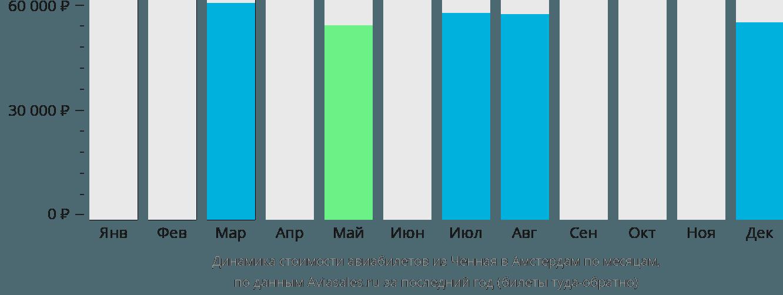 Динамика стоимости авиабилетов из Ченная в Амстердам по месяцам