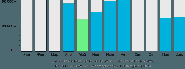 Динамика стоимости авиабилетов из Ченная в Атланту по месяцам