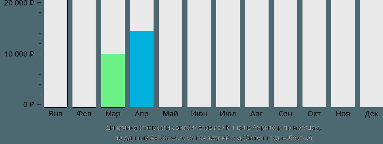 Динамика стоимости авиабилетов из Ченная в Амритсар по месяцам