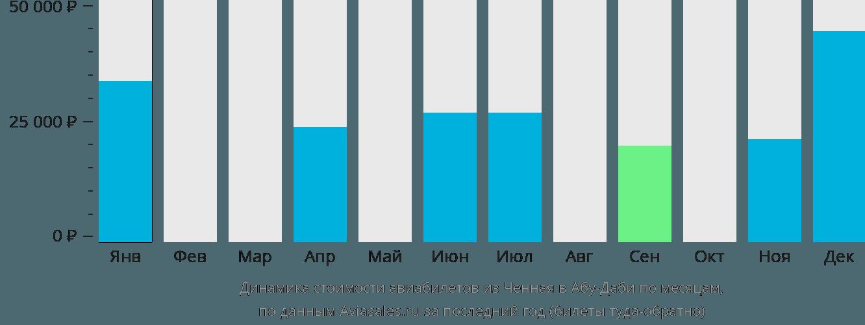 Динамика стоимости авиабилетов из Ченная в Абу-Даби по месяцам