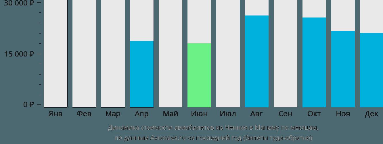 Динамика стоимости авиабилетов из Ченная в Манаму по месяцам