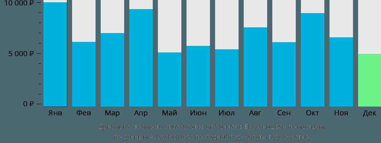 Динамика стоимости авиабилетов из Ченная в Бхубанешвар по месяцам