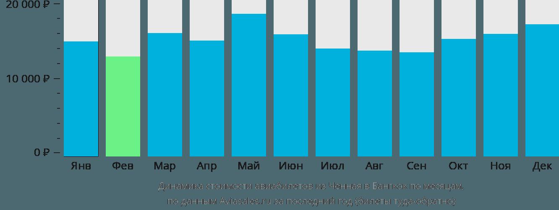 Динамика стоимости авиабилетов из Ченная в Бангкок по месяцам