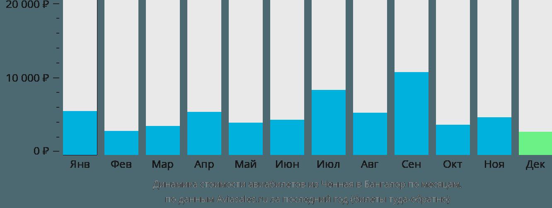 Динамика стоимости авиабилетов из Ченная в Бангалор по месяцам