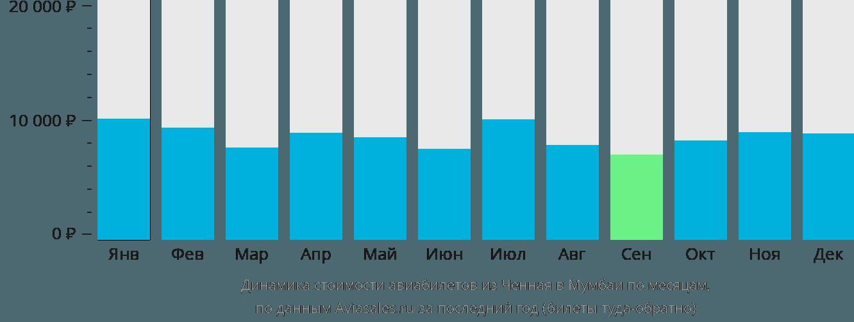 Динамика стоимости авиабилетов из Ченная в Мумбаи по месяцам