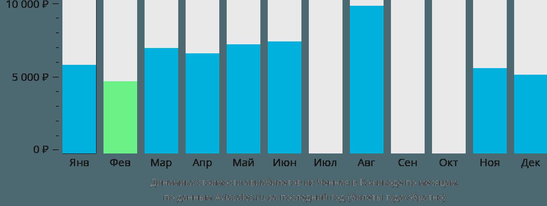 Динамика стоимости авиабилетов из Ченная в Кожикоде по месяцам
