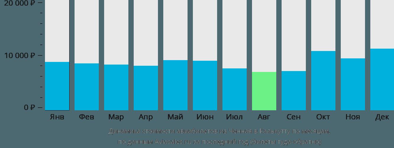 Динамика стоимости авиабилетов из Ченная в Калькутту по месяцам
