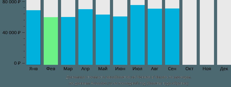 Динамика стоимости авиабилетов из Ченная в Чикаго по месяцам