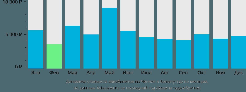 Динамика стоимости авиабилетов из Ченная в Коямпуттур по месяцам