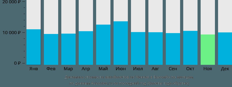 Динамика стоимости авиабилетов из Ченная в Коломбо по месяцам