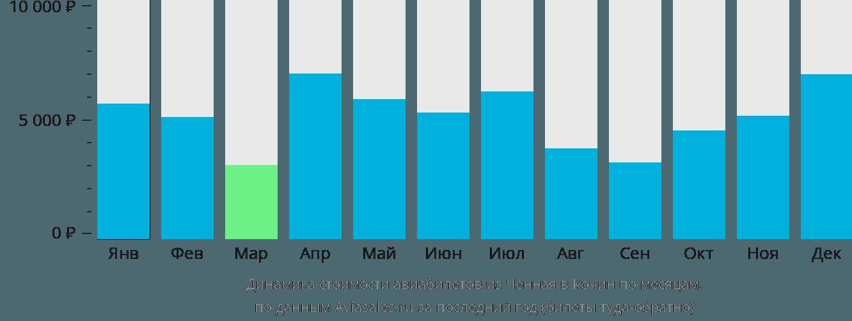 Динамика стоимости авиабилетов из Ченная в Кочин по месяцам