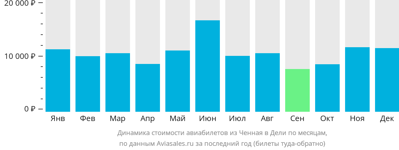 Динамика стоимости авиабилетов из Ченная в Дели по месяцам