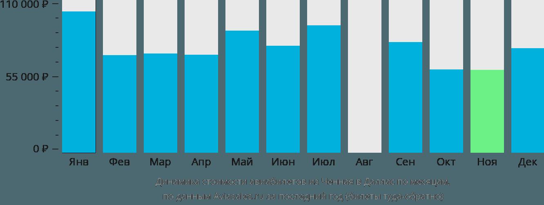Динамика стоимости авиабилетов из Ченная в Даллас по месяцам
