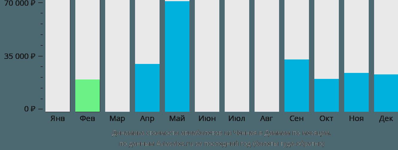 Динамика стоимости авиабилетов из Ченная в Даммам по месяцам