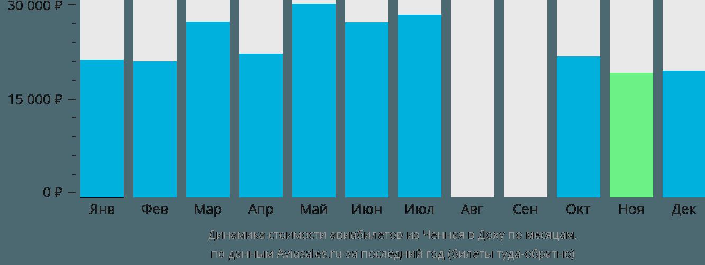 Динамика стоимости авиабилетов из Ченная в Доху по месяцам
