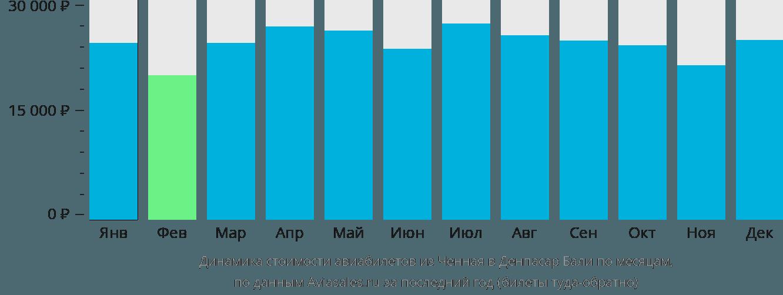 Динамика стоимости авиабилетов из Ченная в Денпасар Бали по месяцам