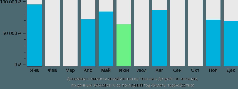Динамика стоимости авиабилетов из Ченная в Детройт по месяцам