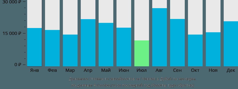 Динамика стоимости авиабилетов из Ченная в Дубай по месяцам