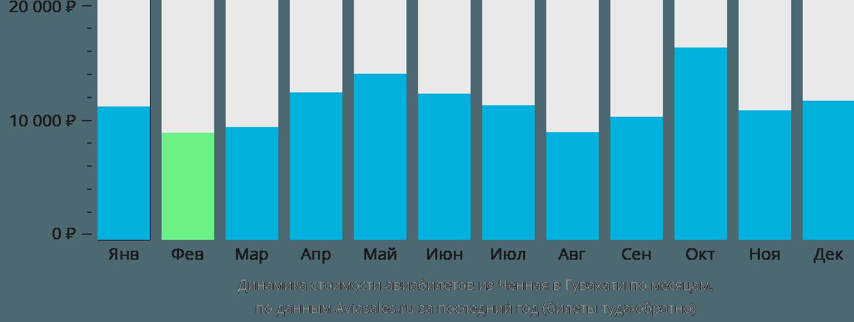 Динамика стоимости авиабилетов из Ченная в Гувахати по месяцам