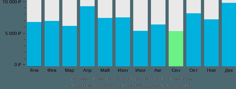 Динамика стоимости авиабилетов из Ченная в Гоа по месяцам