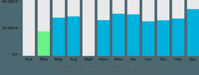Динамика стоимости авиабилетов из Ченная в Гонконг по месяцам