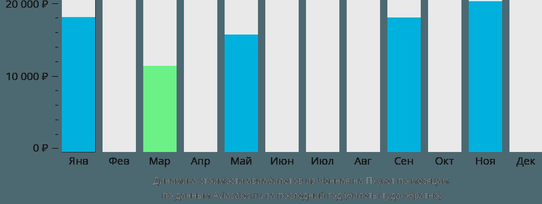 Динамика стоимости авиабилетов из Ченная на Пхукет по месяцам