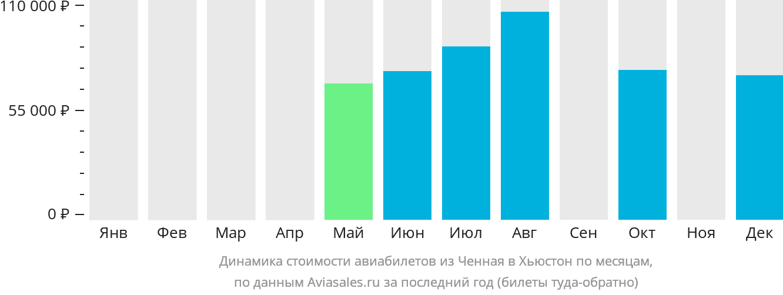 Динамика стоимости авиабилетов из Ченная в Хьюстон по месяцам