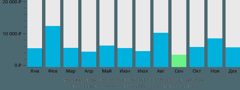 Динамика стоимости авиабилетов из Ченная в Хайдарабад по месяцам