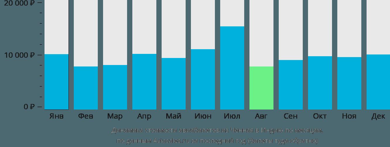 Динамика стоимости авиабилетов из Ченная в Индию по месяцам