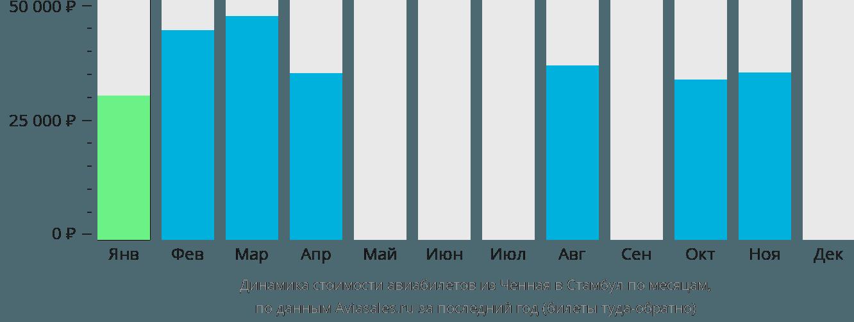 Динамика стоимости авиабилетов из Ченная в Стамбул по месяцам