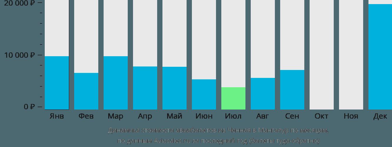 Динамика стоимости авиабилетов из Ченная в Мангалур по месяцам