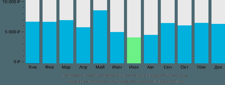 Динамика стоимости авиабилетов из Ченная в Мадурай по месяцам