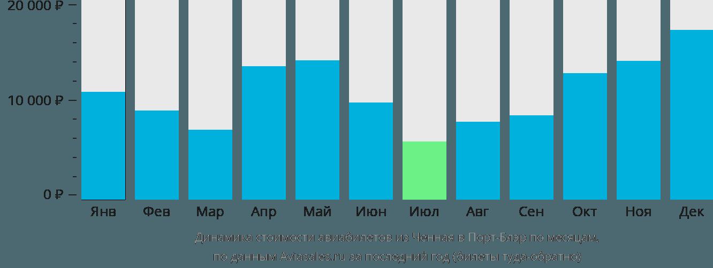 Динамика стоимости авиабилетов из Ченная в Порт-Блэр по месяцам