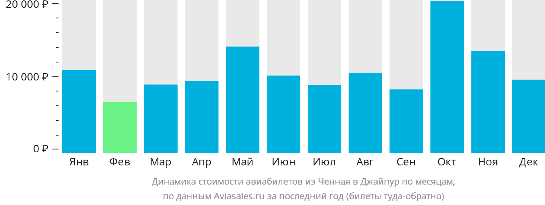 Динамика стоимости авиабилетов из Ченная в Джайпур по месяцам