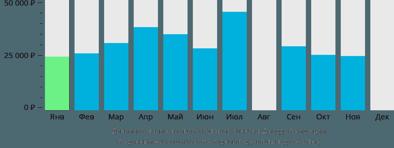 Динамика стоимости авиабилетов из Ченная в Джидду по месяцам