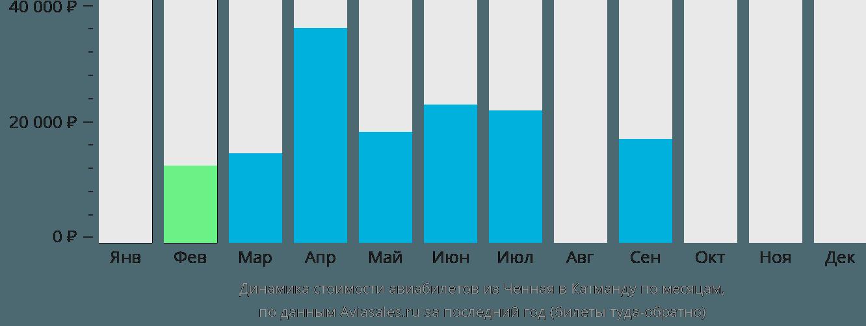 Динамика стоимости авиабилетов из Ченная в Катманду по месяцам