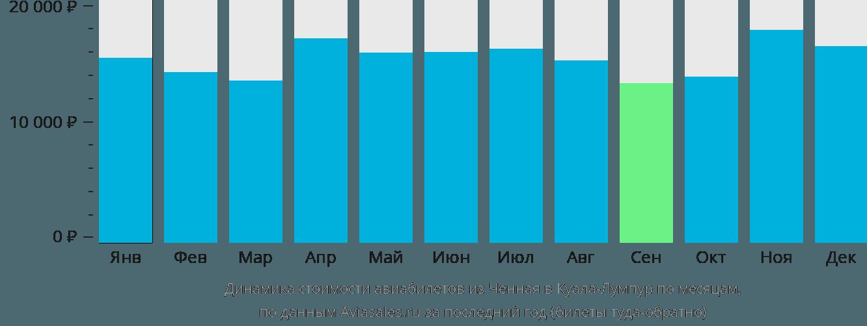 Динамика стоимости авиабилетов из Ченная в Куала-Лумпур по месяцам