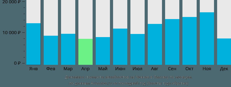 Динамика стоимости авиабилетов из Ченная в Лакхнау по месяцам