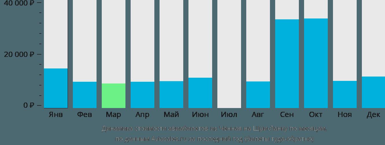 Динамика стоимости авиабилетов из Ченная на Шри-Ланку по месяцам