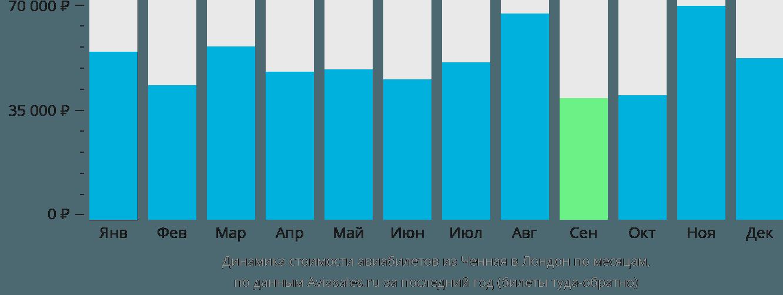 Динамика стоимости авиабилетов из Ченная в Лондон по месяцам
