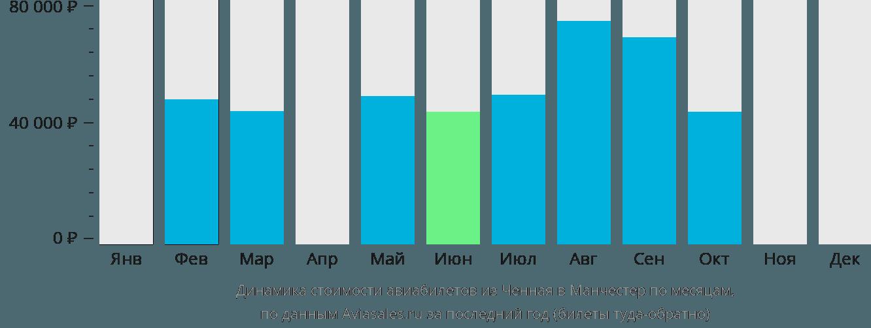 Динамика стоимости авиабилетов из Ченная в Манчестер по месяцам