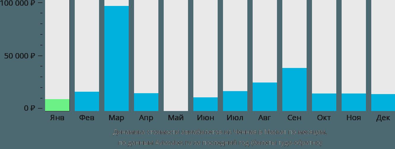 Динамика стоимости авиабилетов из Ченная в Маскат по месяцам