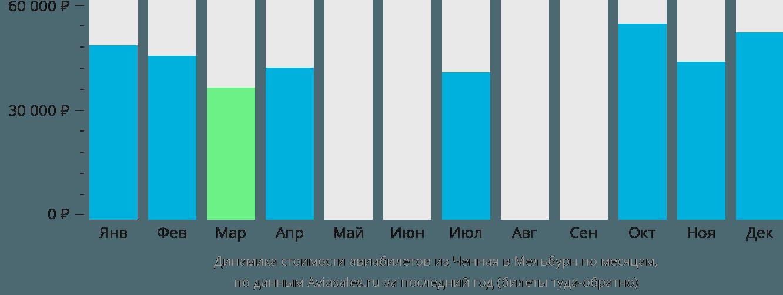 Динамика стоимости авиабилетов из Ченная в Мельбурн по месяцам