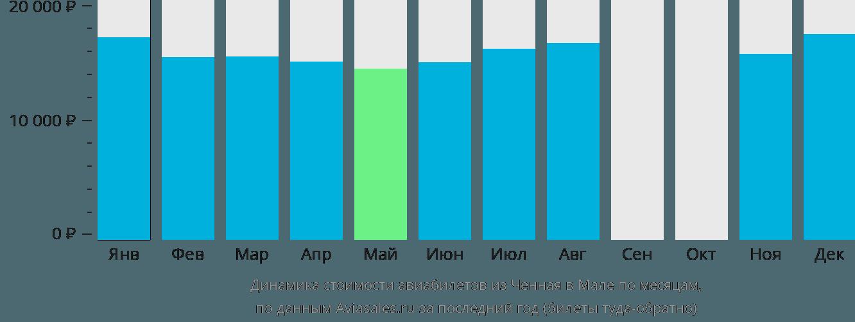 Динамика стоимости авиабилетов из Ченная в Мале по месяцам