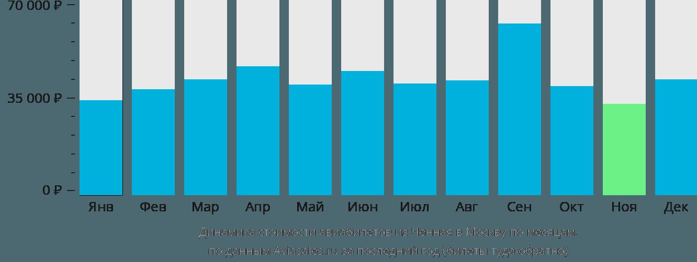 Динамика стоимости авиабилетов из Ченная в Москву по месяцам