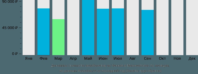 Динамика стоимости авиабилетов из Ченная в Миннеаполис по месяцам