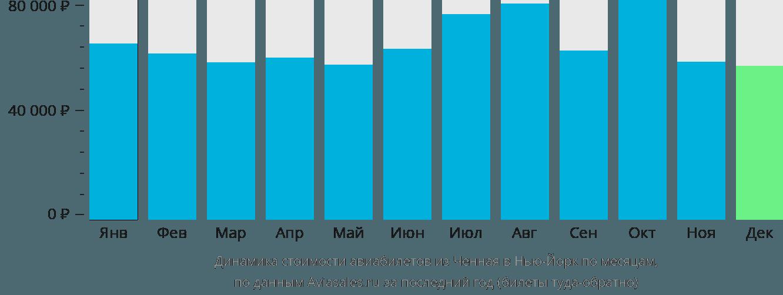 Динамика стоимости авиабилетов из Ченная в Нью-Йорк по месяцам