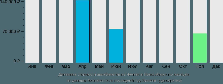 Динамика стоимости авиабилетов из Ченная в Новосибирск по месяцам