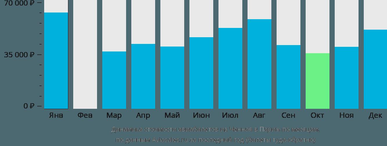 Динамика стоимости авиабилетов из Ченная в Париж по месяцам
